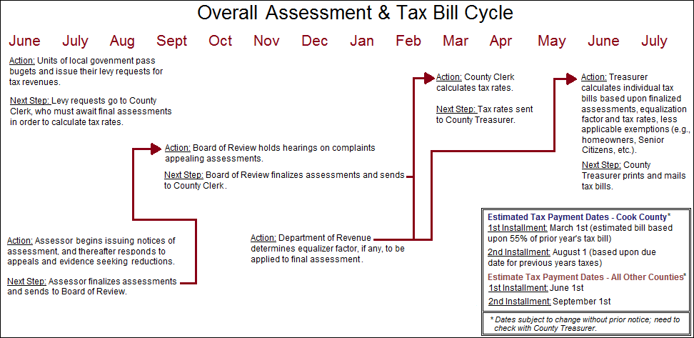 Assessment and Property Tax Cycle